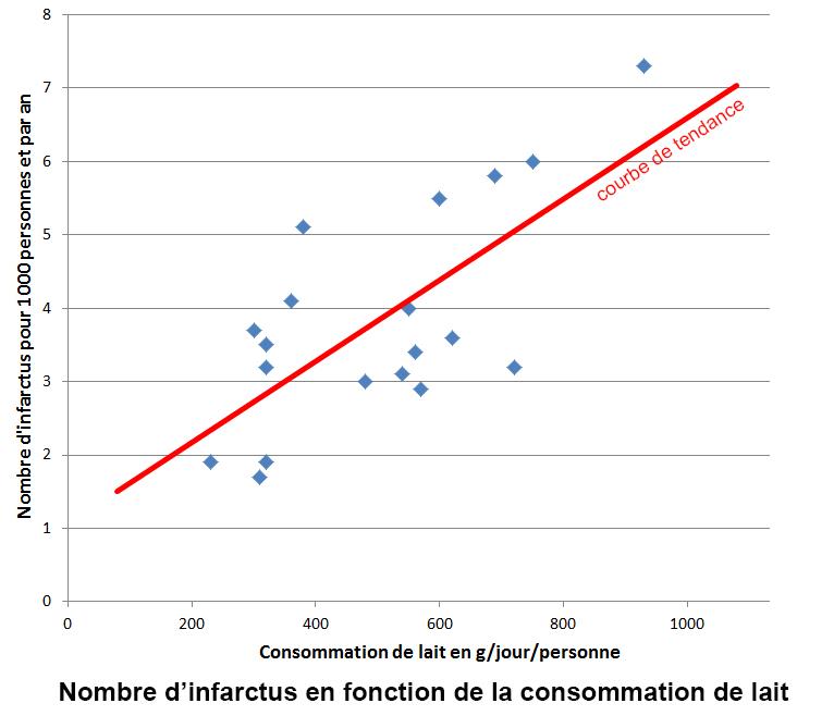 infactus lait graphique